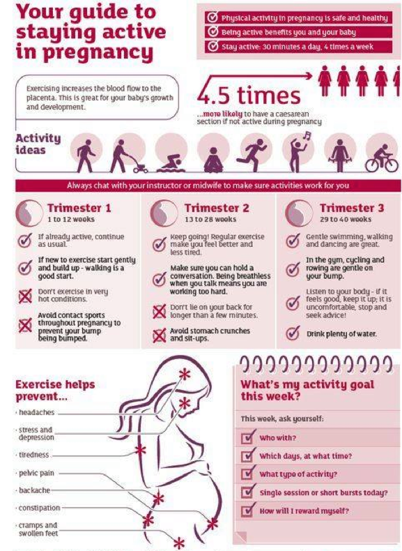 Staying active in pregnancy